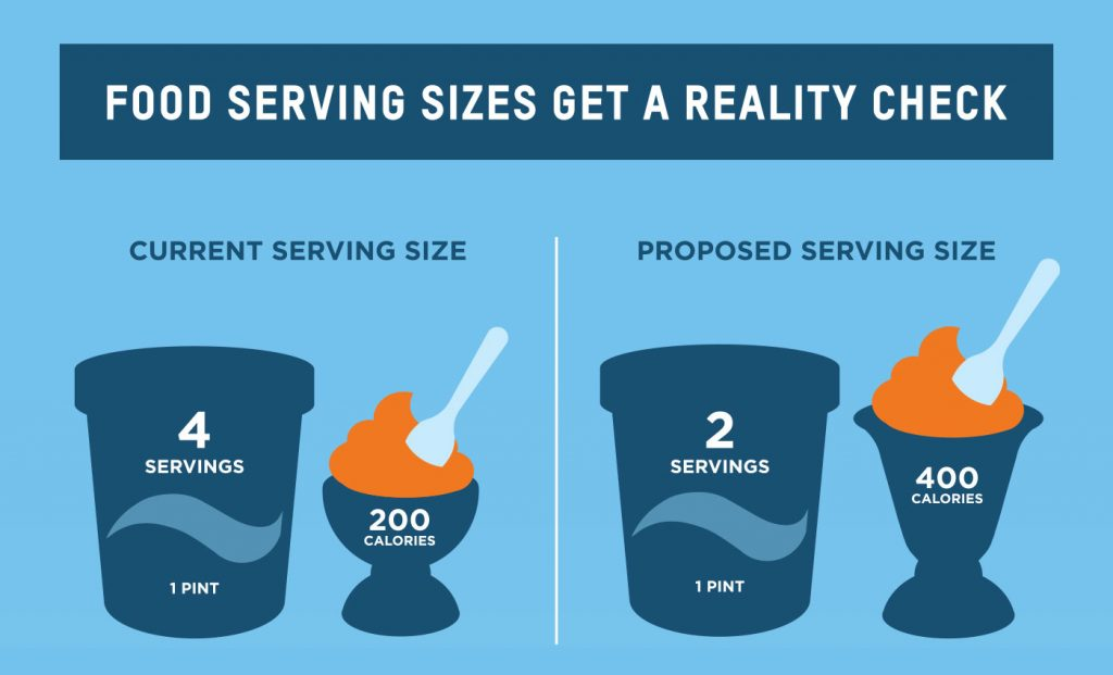 A chart illustrating new serving size guidelines