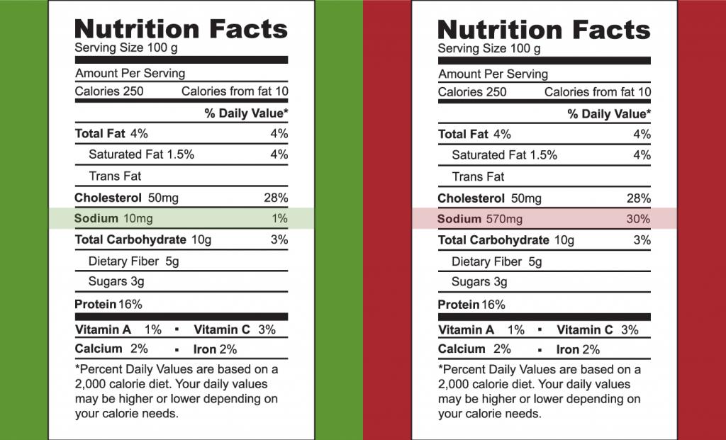 salty-foods-labels
