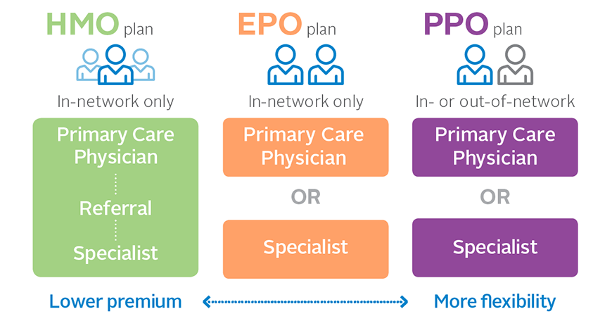 HMO vs. PPO: What's the Difference?