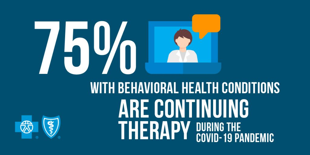 Infographic: 75% with behavioral health conditions are continuing therapy during the COVID-19 pandemic