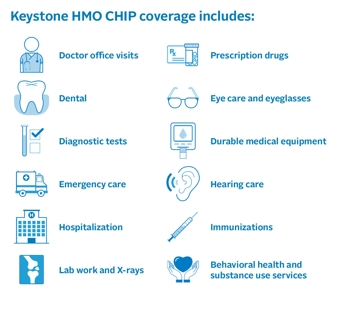 Chart of the benefits included with Keystone HMO CHIP coverage: Doctor office visits, dental, diagnostic tests, emergency care, hospitalization, lab work & X-rays, prescription drugs, eye care & eyeglasses, durable medical equipment, hearing care, immunizations, behavioral health & substance use services