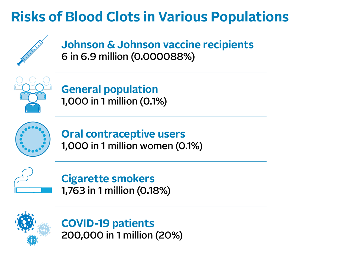 Risks of Blood Clots in Various Populations: Johnson & Johnson vaccine recipients - 6 in 6.9 million (0.000088%); General population - 1,000 in 1 million (0.1%); Oral contraceptive users - 1,000 in 1 million women (0.1%); Cigarette smokers - 1,763 in 1 million (0.18%); COVID-19 patients - 200,000 in 1 million (20%)